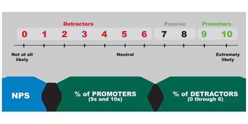 Net Promoter Score Formula