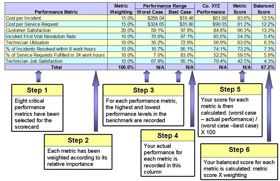 the implementation of balanced scorecard essay Balanced scorecard (bsc) as a financial and marketing tool for a company.