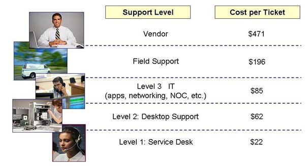 Figure 3 Service and Support as a Business