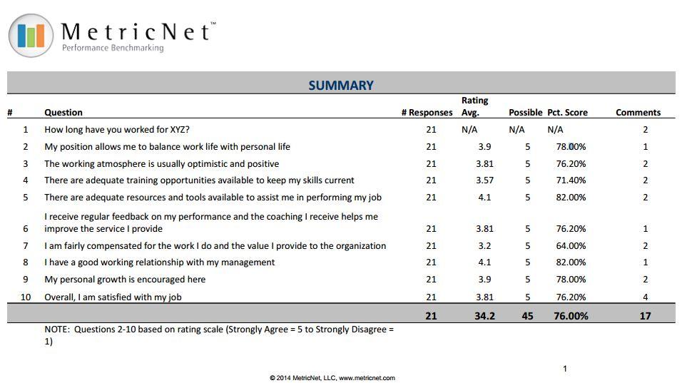 Sample Agent Job Satisfaction Survey MetricNet