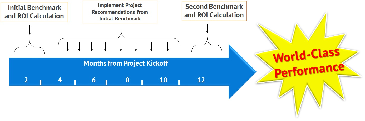 the one year path to world class performance benchmark and roi calculation timeline for call centers, service desks, and desktop support