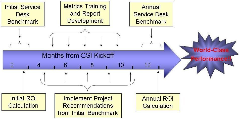 CSI Figure 3